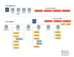 Project Management App - Sitemap on Behance