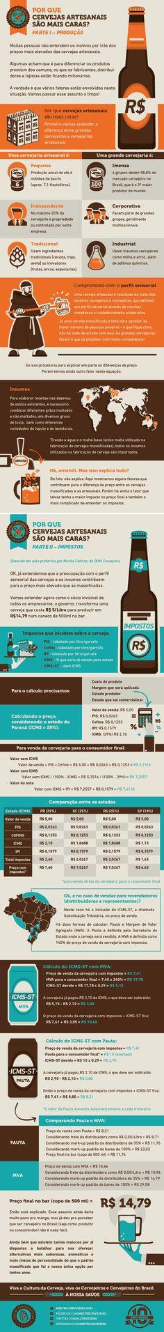 Pq cerveja artesanal é mais cara?
