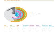 Výzkum: Rozpočet na digitální marketing v roce 2014 u 98% marketérů neklesne : Marketing journal Digitální Marketing, Chart, Digital, Text Posts
