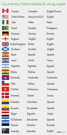 Learn how to say the names of many different countries, nationalities and languages in English.
