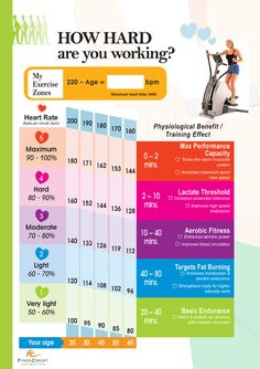 Heart rate chart for healthy exercise.
