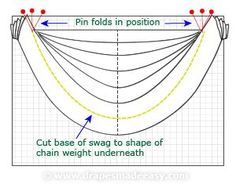 Sewing Curtains Getting my head around skirt drape ideas . Looking at curtain swags Swag Curtains, No Sew Curtains, How To Make Curtains, Rod Pocket Curtains, Panel Curtains, Sewing Patterns Free, Sewing Tutorials, Swags And Tails, Window Swags