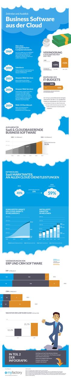 Learn all about Cloud Business Software in the infographic. Business Software, Clouds, Learning, Time Travel, Infographic, Future, Round Round, Study, Onderwijs