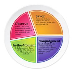 a mindful eating plate....