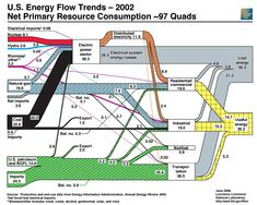 The flow of energy in the United States in 2004