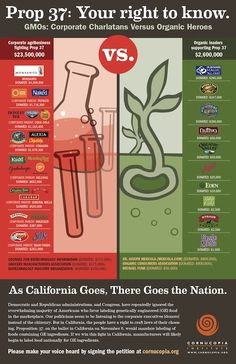 Companies FOR GMO and companies AGAINS GMO. Worth a look. Pass it around.