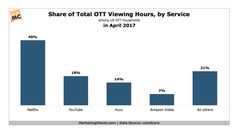 Here's how much we watch Netflix compared to every other major streaming service