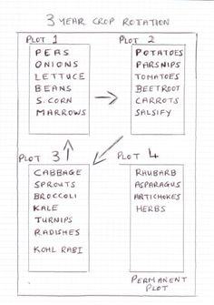 how to design a vegetable garden plan layout with 3 yr crop rotation                                                                                                                                                                                 More