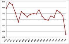 Economia della Germania - Wikipedia