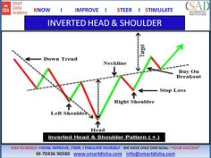 Fundamental Analysis, Technical Analysis, Intraday Trading, Forex Trading, Finance Stock Market, Wave Theory, Candlestick Chart, Price Chart, Head & Shoulders