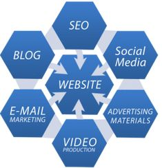 SEO is only one aspect of a website. As a full-service digital agency, we can help with the rest.
