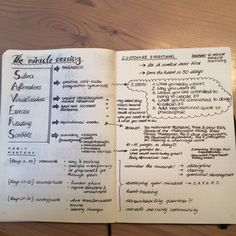 The perfect summary of Hal Elrod's The Miracle Morning as a Bullet Journal spread. (by Theresa Ungerböck)