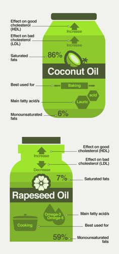 Are you eating the right type of fat? Rapeseed oil has a positive effect on good cholesterol! Cooking With Coconut Oil, Coconut Oil For Face, Organic Coconut Oil, Coconut Water, Coconut Oil Health Benefits, Oil Benefits, Health Chart, Health Tips, High Fat Foods