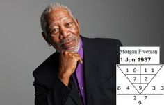 Morgan Freeman, American actor, film director, & narrator is born 1Jun 1937. A root character 9, he is charismatic & creative, & able to attract people & have many supporters. He is Rich, Successful & respectable from his hard work. He has to be careful of head related injury or accident on the head, as it can be serious or fatal.  Do you have the charismatic for success? Go to numerology.anselmang.com & find out.  #numerology #numerologyreading #numerologyreports  #morganfreeman   #success
