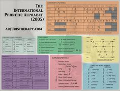 This is the International Phonetic Alphabet used to transcribe the speech sounds of any world language. This design was printed on mouse pads and posters. We also developed a web link where therapists could download as a desktop wallpaper.