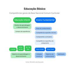 Como criar planos de aula de Português adaptados à BNCC? - Portabilis | Blog Blog, Shared Reading, Learning Objectives, Ninth Grade, Upper Elementary, Thematic Units, Blogging