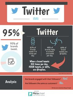 Take a look at the infographic I wrote and created. It's called: Are brands engaged with their followers? Yes! Are followers the same as customers? No. - Margo Dwight, Internal, Corporate and Marketing Communications Consultant: My experience. Your results.