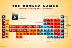 6. Periodic table of the Hunger Games characters   --   The Hunger Games fandom at its best. The chart by Risa Rodil lists most important characters in Suzanne Collins' series.