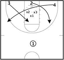 This diagrammed drill from our basketball drills library is based on getting to the shooter and taking away the open three point look. Basketball Game Tickets, Basketball Plays, Basketball Workouts, Basketball Drills, Basketball Coach, Basketball Uniforms, Love And Basketball, Girls Basketball, Vertical Jump Training