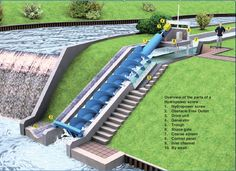 Hydro electricity — Hydro electric generation — even on a small scale — can be a more cost-effective and, more importantly, predictable and consistent method of generating electri… Renewable Sources, Renewable Energy, Alternative Energie, Water Turbine, Heat Pump System, Water Powers, Solar Water Heater, Solar Power System, Sustainable Energy