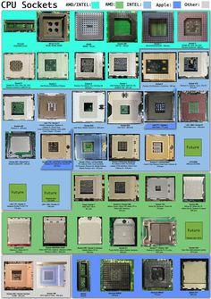 CPU Sockets