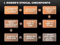 This checklist was shared in the domain six readings. I found it useful in undertanding the Kidder Model of Ethical Analysis and have added this to my curation as it is something I would like to stay knowledgeable on. Code Of Ethics, Reflective Practice, Ethical Issues, It's Meant To Be, Decision Making, No Response, Reflection, Core, Encouragement