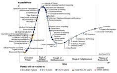 Gartner's Hype cycle 2014
