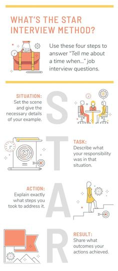 Interview skills - How to Use the STAR Interview Method to Get the Job – Interview skills Leadership Interview Questions, Job Interview Answers, Behavioral Interview, Job Interview Preparation, Job Interview Tips, Job Interviews, Prepare For Interview, Teaching Interview, Motivational Interviewing