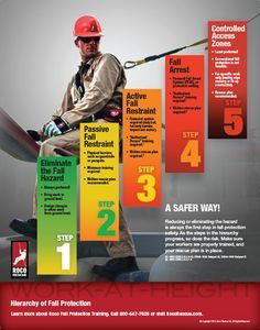 New Hierarchy of Fall Protection Safety Poster from Roco