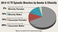 The underrepresenation of women in TV direction is abysmal, but the numbers are even more alarming for women who are minorities. According to the Director's Guild of America, only 3% of TV episodes were directed by minority women, showing the intersectionality of gender and race and how it affects TV production. (findings)