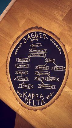 Kappa Delta family tree!