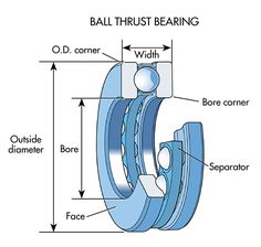 8. Ball-thrust bearings are designed to handle almost exclusively thrust loads in low-speed, low-weight applications. An example of its use would be in bar stools where they are used to support the seat.