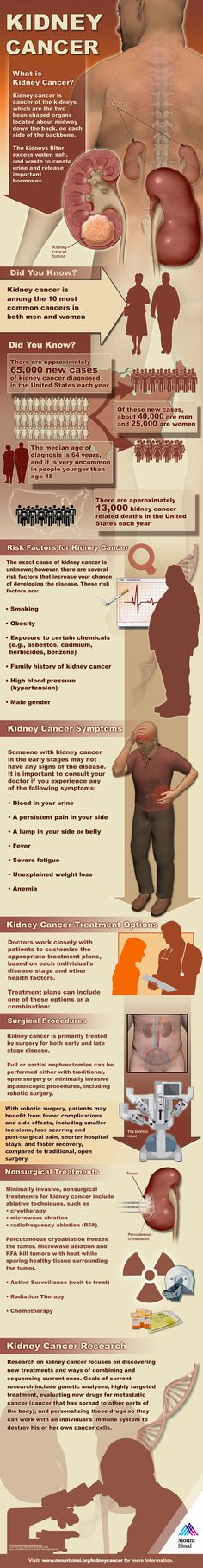 Today's infographic comes from Mt. Sinai Hospital and covers the facts and statics on kidney cancer, This cancer is more common in men and is very uncommon under the age of 45. With healthy lifestyle choices such as maintaining a healthy weight and not smoking you can reduce your risk for this cancer and many other diseases.