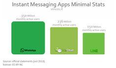 WhatsApp, WeChat, Line e la guerra delle app di instant messaging
