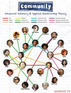 Community Relationship Infographic