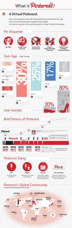What is Pinterest? Infographic with facts and figures! Marketing Guru, Digital Marketing, Etiquette, Online Business, Facts, Social Media, Daydream, Core, Success