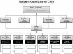 The Nonprofit Org Chart From Vertex42 Organizational Structure Strategic