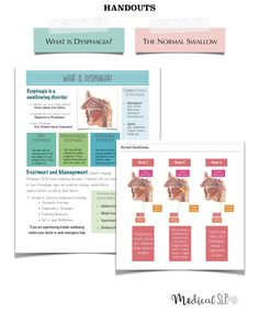 Handout: Dysphagia created by Medical SLPs. Speech therapy activities, worksheets, evaluations, and handouts. Speech Pathology, Speech Language Pathology, Speech And Language, Play Therapy Techniques, Evaluation, Speech Therapy Activities, Stem Activities, Teaching Biology, Swallowing Problems