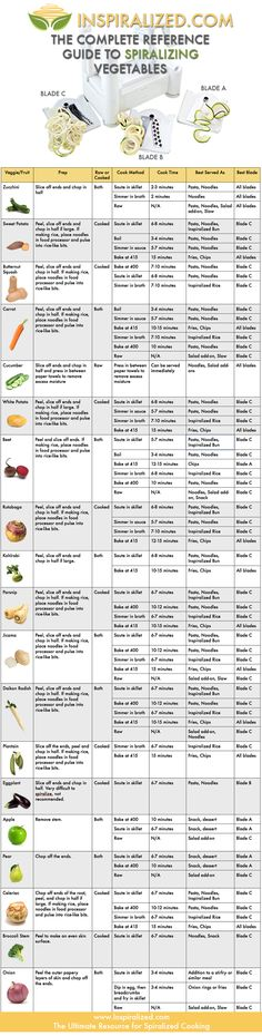 The Complete Reference Guide to Spiralizing Vegetables - http://www.inspiralized.com/wp-content/uploads/2014/01/SpiralizedGuideFinal.jpg