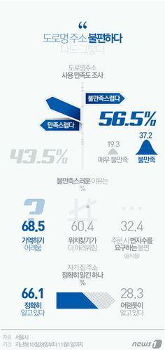 [그래픽뉴스] 불편한 도로명주소 당신은 http://www.news1.kr/photos/details/?1722278 Designer, Jinmo Choi.  #inforgraphic #inforgraphics #design #graphic #graphics #인포그래픽 #뉴스1 #뉴스원 [© 뉴스1코리아(news1.kr), 무단 전재 및 재배포 금지]