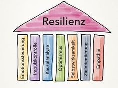 The 7 pillars of resilience. © Silke Kainzbauer - lernen - Welcome Education Social Work, Social Skills, Kindergarten Portfolio, Kids And Parenting, Good To Know, Coaching, Mindfulness, Words, Studio