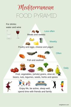 Mediterranean food pyramid. Water is actually on the vegetable column near the base of the pyramid so that you will know to drink plenty!