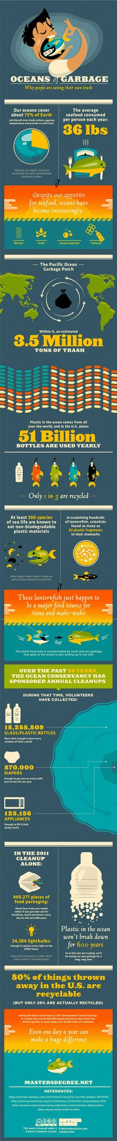 Oceans of Garbarge - Why are people eating their own trash Infographic