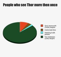 Naaah... Thor fangirl and Loki fangirl in one