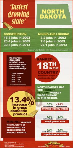 Did you know that North Dakota was named the 'fastest growing state' by Bureau of Economic Analysis in the gross domestic product growth? Economic Analysis, Gross Domestic Product, North Dakota, Fast Growing, Infographics, Oil, This Or That Questions, Places, Infographic