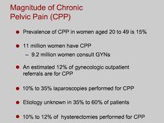 pelvic congestion syndrome klachten