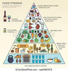 """Képtalálat a következőre: """"vitaminok csoportosítása"""""""
