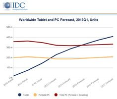 Tablet shipments to surpass all PCs by 2015, IDC says. Are personal computers a thing of the past? #Tech #Trends