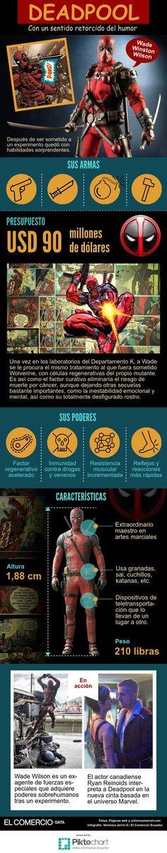 Infografía: Deadpool/ EL COMERCIO (Ecuador) autor: Verónica Jarrín D.