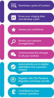 Main steps to automatic enrolment | The Pensions Regulator